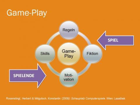 Grafik zur Erklärung des Begriffs Gameplay
